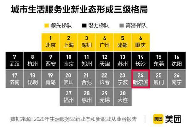 @打工人 一大波新职业来了 哈尔滨荣登新业态城市TOP30