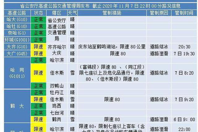 受降雪影响  黑龙江省内建黑高速封闭 哈同、大广限速