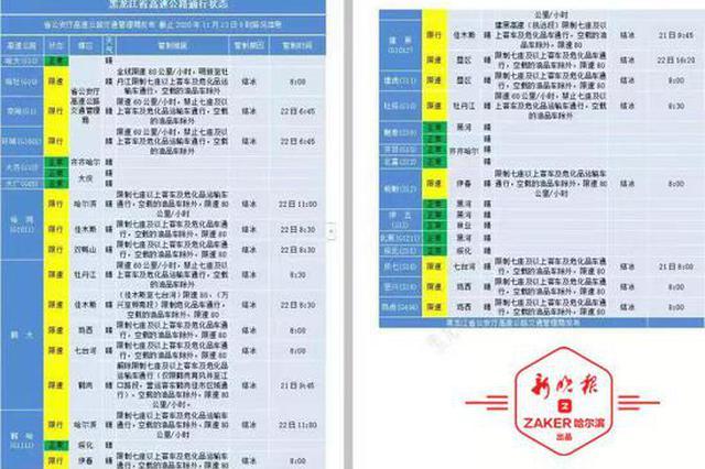 最新路况 黑龙江省内高速恢复通行,部分仍限速