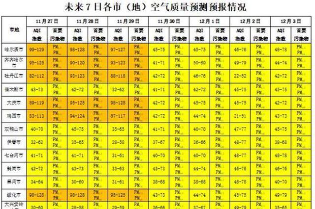 未来2日 哈尔滨等三地或出现中度及以上污染