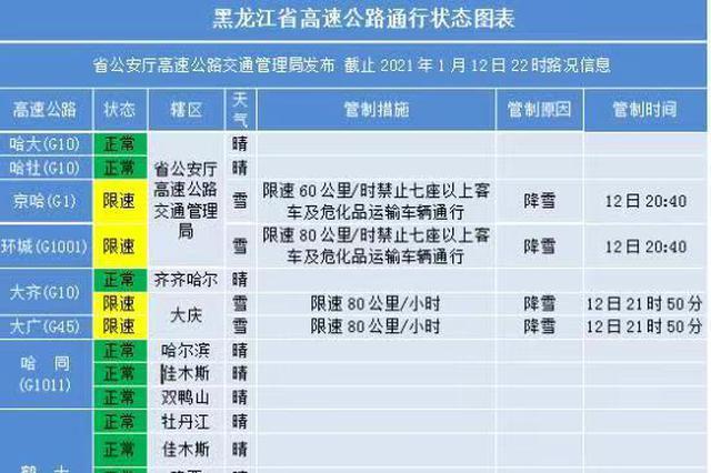 受降雪影响 鹤哈高速部分封闭!京哈、环城高速限速