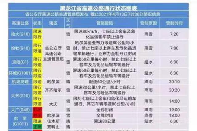 出行提示|哈大、哈牡、京哈高速解除封闭
