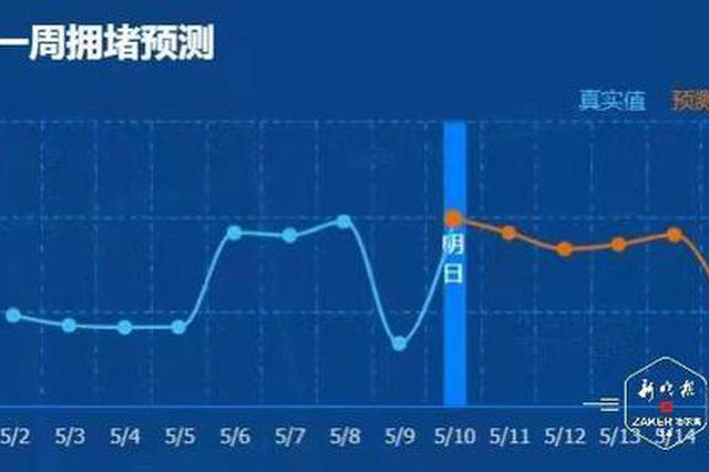 大数据提示:和兴路上个月拥堵时长超过100小时