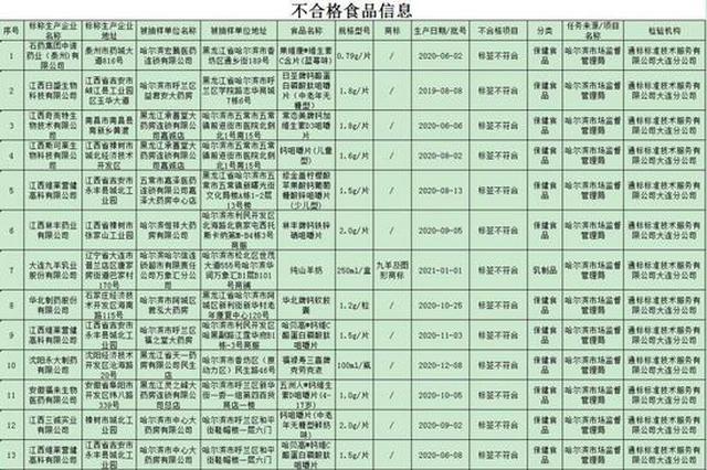 哈市(shi)這24批(pi)次食(shi)品抽(chou)檢(jian)不合xi)瘢荷婕氨昵┌環?┌諧chao)標