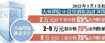 黑龙江提高城乡居民医疗保障水平 全面取消大病保险封顶线