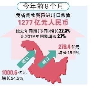 前8个月黑龙江省进出口总值1277亿元 增长超2019年同期
