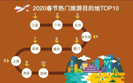 """哈尔滨在""""2020春节热门旅游目的地TOP10""""中排名第4位。"""
