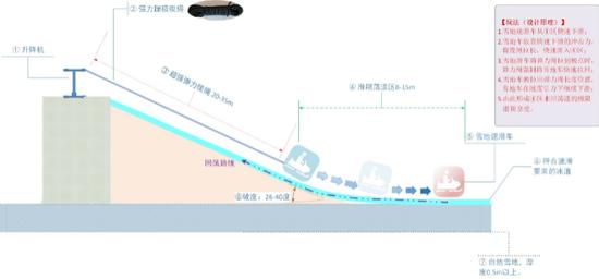 """""""青春荡漾:雪地魔幻速滑""""——李国春"""