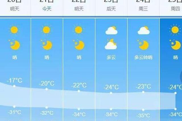 气象台发布严寒天气预报 龙江大部分将降至-30℃以下