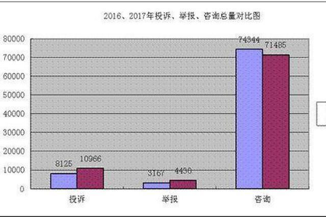 维权意识增强 去年黑龙江受理消费者诉求8万余件