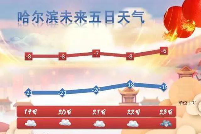 全省气温小幅回升 局地有阵雪 哈尔滨最高气温-8℃
