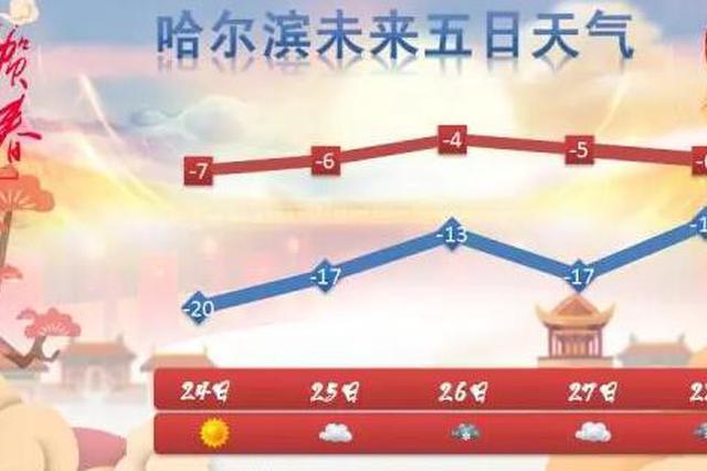 今天黑龙江省局地有阵雪 哈尔滨最高气温-7℃