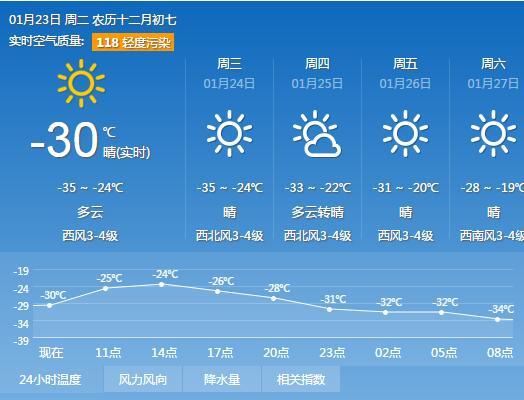 今明两天早晨黑龙江大部最低温接近历史同期极值