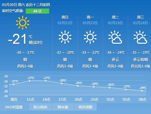 冰城下周3最低温或达-35℃ 全省多地最高温低于-20℃