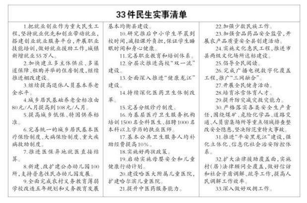 龙江今年要办33件民生实事 建立租购并举等住房制度