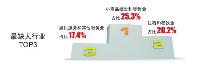 哪个行业最缺人 黑龙江省发布就业指南帮你找工作