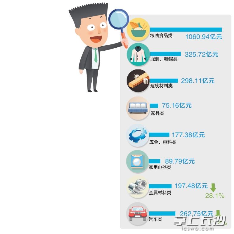 湖南超亿元商品交易市场有328个