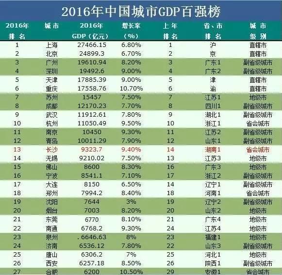 全国经济排名_重庆的经济在全国排名