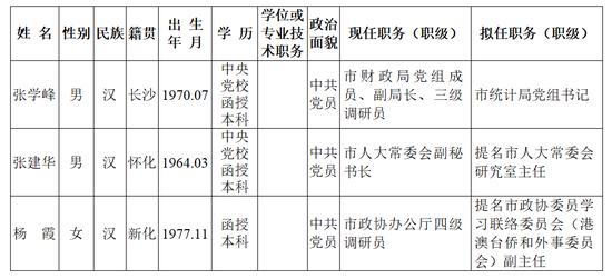 长沙市委管理干部任前公示公告
