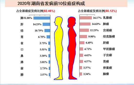 """这种癌,在湖南发病率和死亡率都第一!多是被""""气""""出来的"""