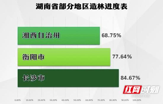 湖南省部分地区造林进度表。