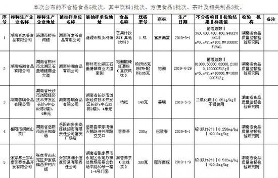 8月1日,湖南省市场监督管理局发布关于239批次食品安全监督抽检情况的公示。