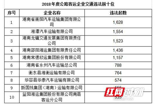 2018年度湖南公路交通违法排名前10位客运企业。