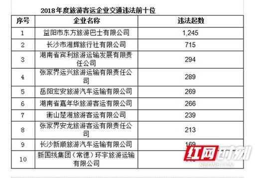 2018年度湖南交通违法排名前10位旅游客运企业。