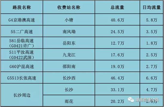 3、春节期间全省高速公路收费站流量排名