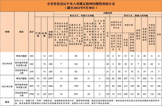 12名厅级干部被处分……湖南通报前三季度查处违反中央八项规