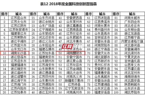 在2018年度全国科技创新百强县中,湖南长沙县、湖南醴陵市上榜。