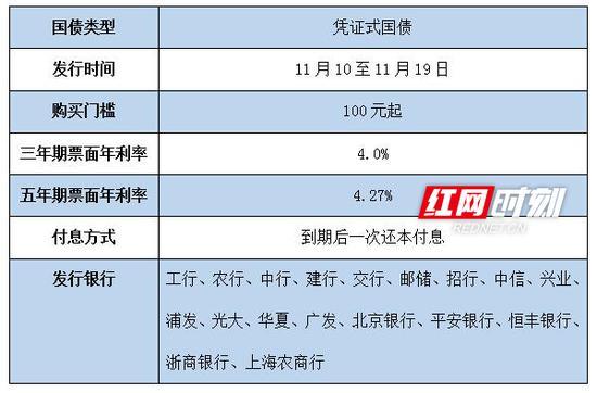 2018年第七、八期储蓄国债(凭证式)将于11月10日发行。