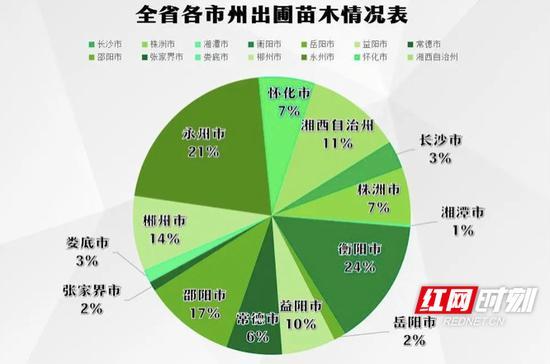湖南省各市州出圃苗木情况表。