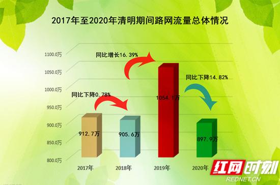 2017年至2020年清明期间湖南高速路网流量总体情况对比图。