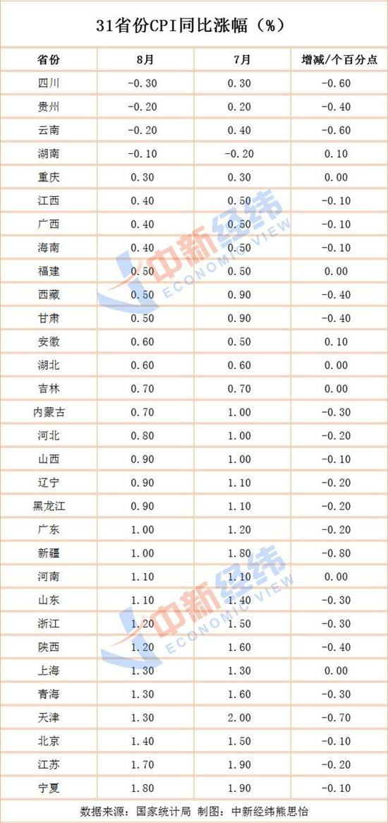 31省份8月CPI出炉:11地涨幅低于全国,湖南等4地物价降了!