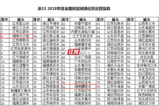 在2018年度全国新型城镇化质量百强县中,湖南长沙县、湖南醴陵市上榜。