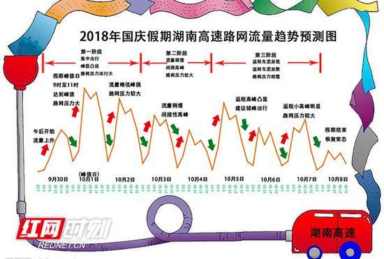 国庆假期湖南高速公路路网流量趋势预测图。