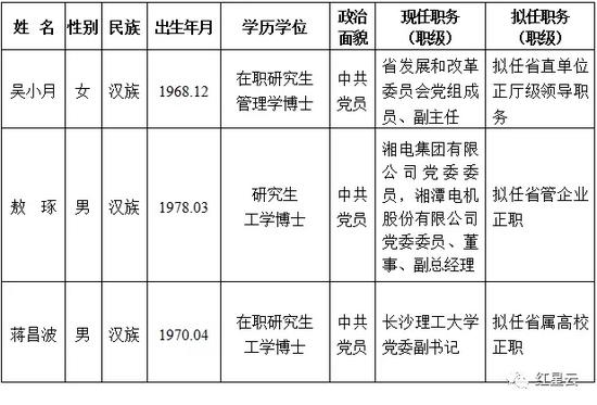 最新一批湖南省委管理干部任前公示公告!