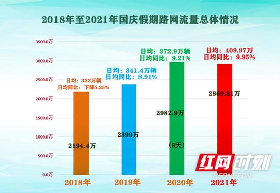 2018年至2021年国庆期间路网流量总体情况对比图
