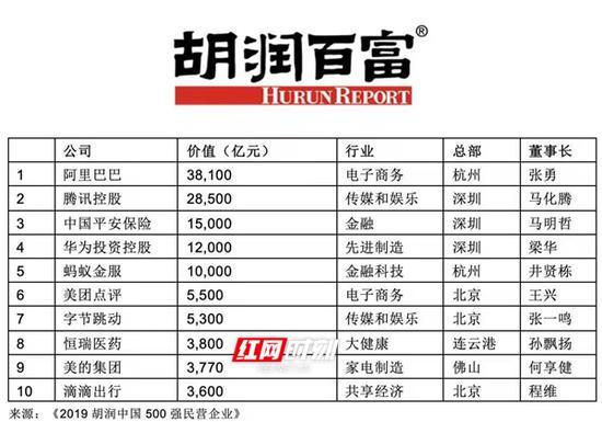《2019胡润中国500强民营企业》前十强。