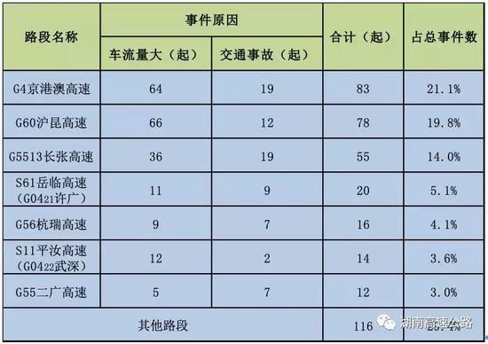 (文 | 省高速公路路网运行监测指挥中心)