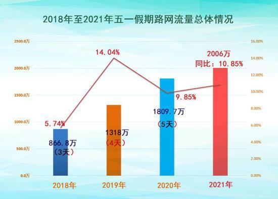 五一假期,湖南省高速通行量2006万辆