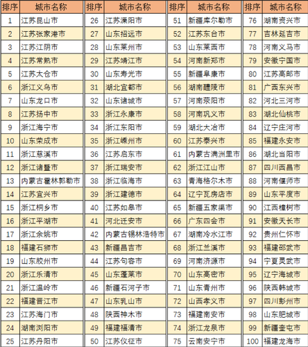 2018中国县级市全面小康指数前100。