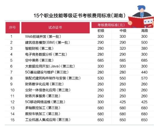 湖南发布15个职业技能等级证书考核费用标准