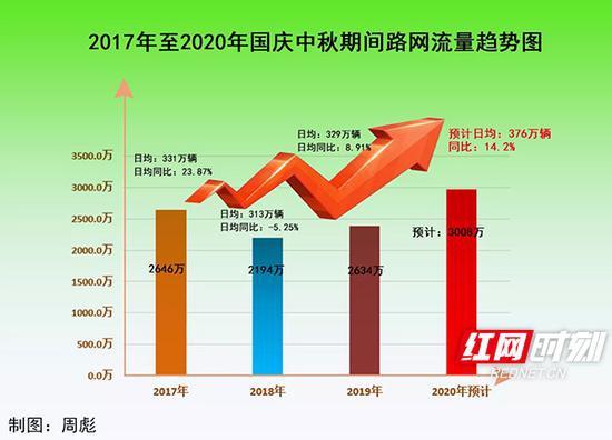 2017年至2020年国庆中秋期间路网流量总体情况。