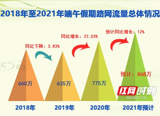 今年端午小长假期间,全省高速公路出入口总流量预计将达868万辆,同比增长12%。