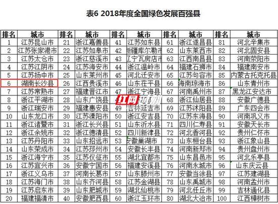 在2018年度全国绿色发展百强县中,湖南长沙县上榜。