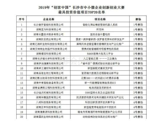 最具投资价值项目TOP20名单。