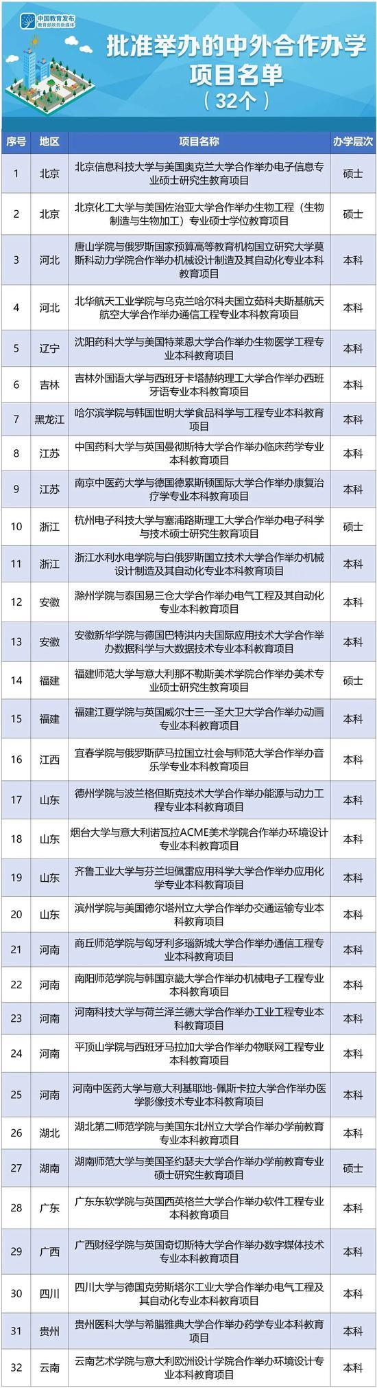 教育部新批准32个中外合作办学项目湖南有1个,2021年起可招生