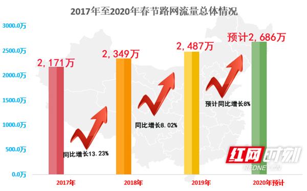 2017年至2020年春节路网流量总体情况。